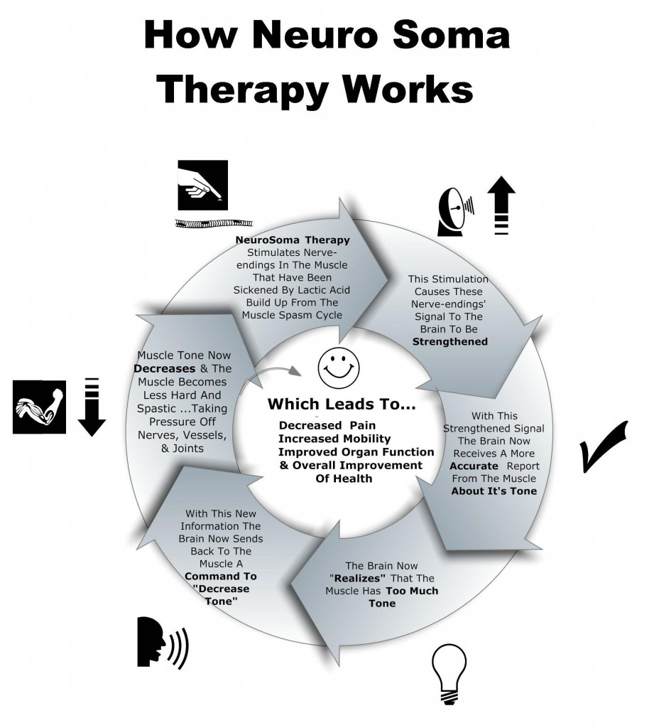 How Neuro Soma Therapy Works